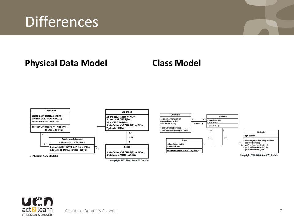 Differences Physical Data ModelClass Model C# kursus Rohde & Schwarz7