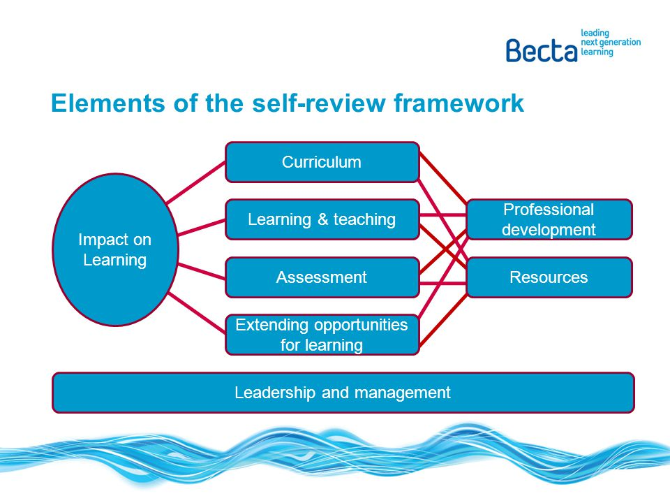 Elements of the self-review framework Curriculum Learning & teaching Assessment Extending opportunities for learning Professional development Resource