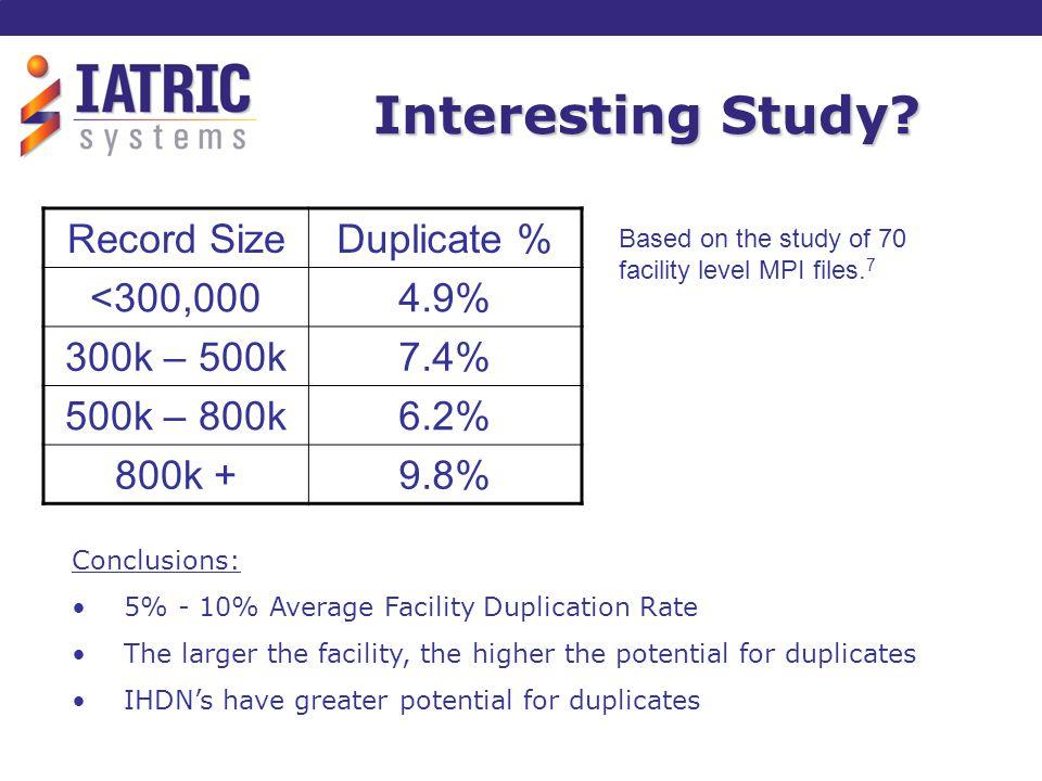 Interesting Study? Record SizeDuplicate % <300,0004.9% 300k – 500k7.4% 500k – 800k6.2% 800k +9.8% Conclusions: 5% - 10% Average Facility Duplication R