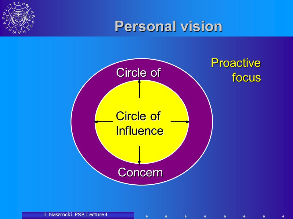 J. Nawrocki, PSP, Lecture 4 Circle of Influence Personal vision Circle of Concern Proactive focus