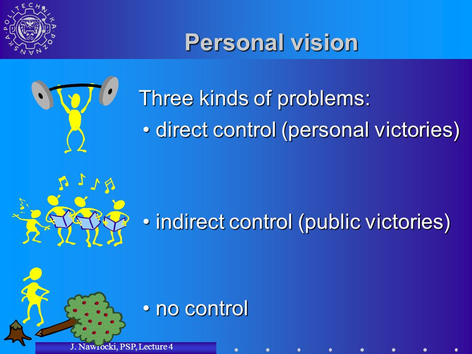 J. Nawrocki, PSP, Lecture 4 Personal vision Three kinds of problems: no control no control indirect control (public victories) indirect control (publi