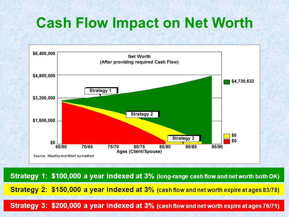 Strategy 1: $100,000 a year indexed at 3% (long-range cash flow and net worth both OK) Strategy 2: $150,000 a year indexed at 3% (cash flow and net wo