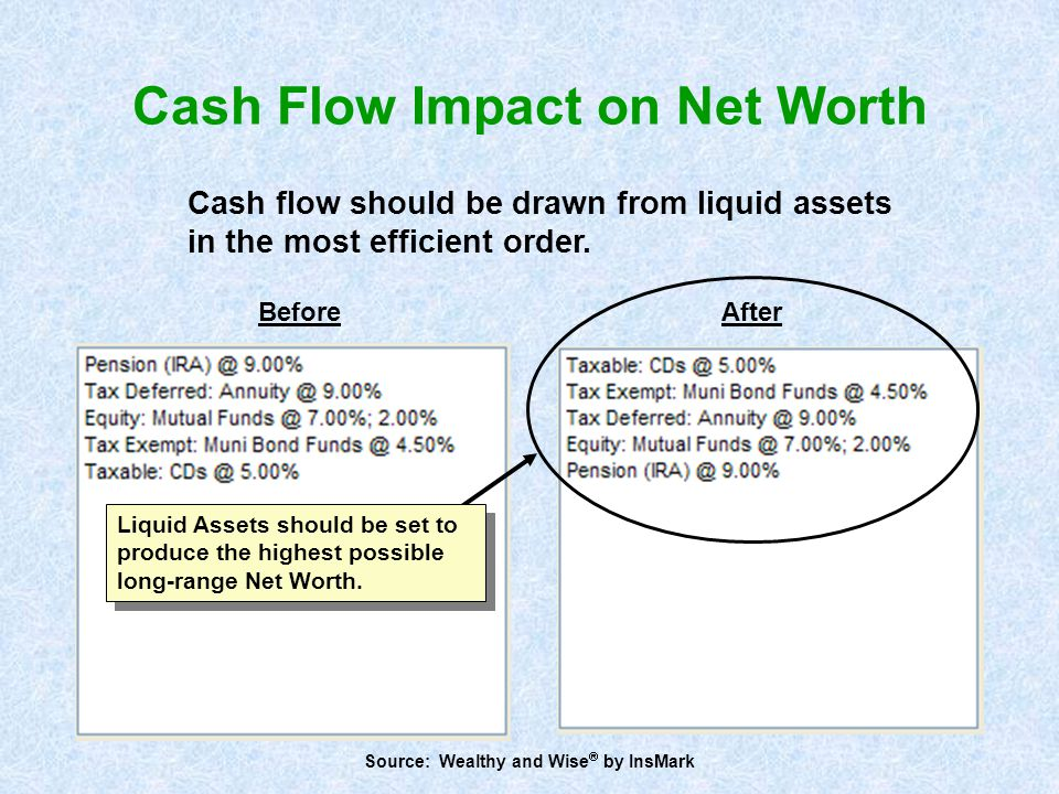 Liquid Assets should be set to produce the highest possible long-range Net Worth. BeforeAfter Source: Wealthy and Wise  by InsMark Cash flow should b