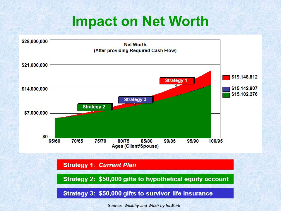 Impact on Net Worth Strategy 1: Current Plan Strategy 2: $50,000 gifts to hypothetical equity account Strategy 3: $50,000 gifts to survivor life insur