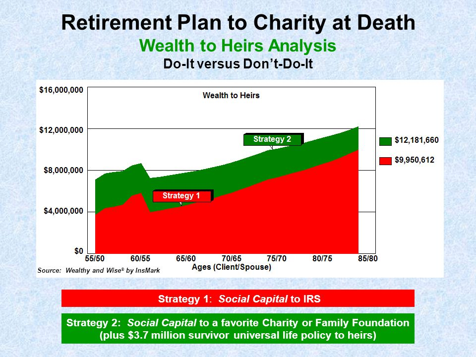 Strategy 1: Social Capital to IRS Strategy 2: Social Capital to a favorite Charity or Family Foundation (plus $3.7 million survivor universal life pol