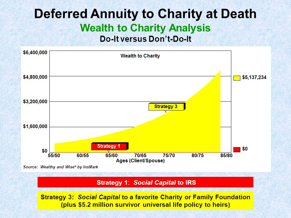 Strategy 1: Social Capital to IRS Strategy 3: Social Capital to a favorite Charity or Family Foundation (plus $5.2 million survivor universal life pol