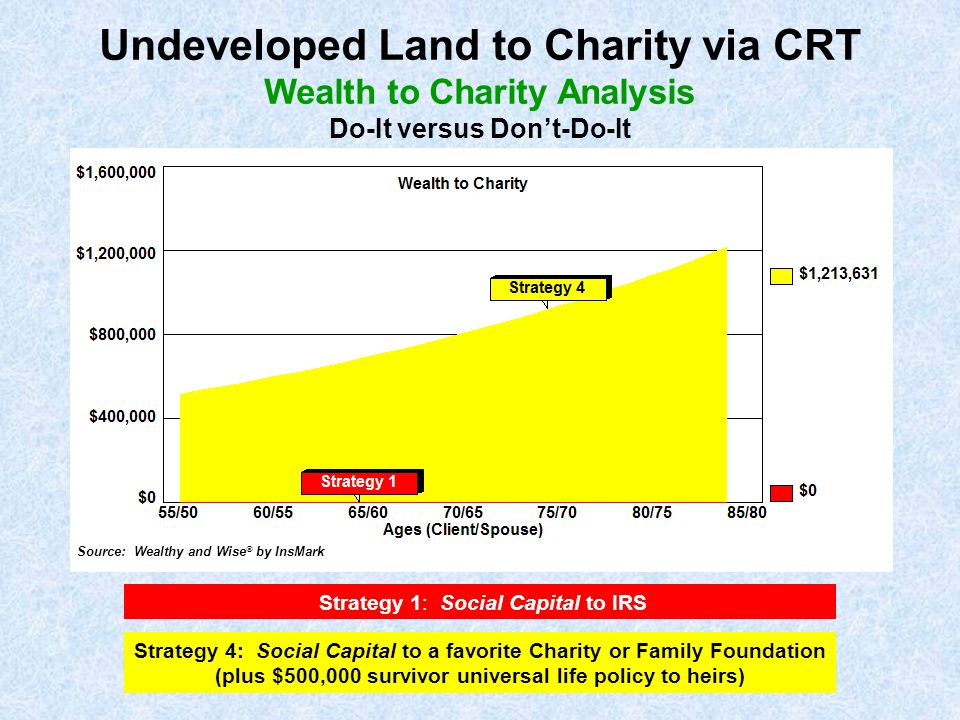 Strategy 1: Social Capital to IRS Strategy 4: Social Capital to a favorite Charity or Family Foundation (plus $500,000 survivor universal life policy