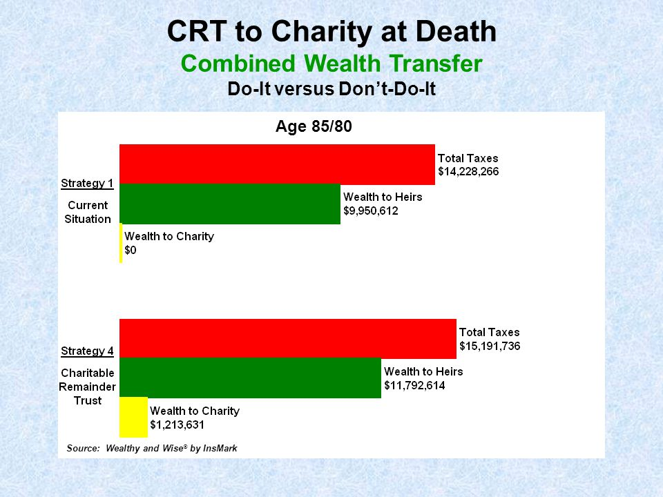 CRT to Charity at Death Combined Wealth Transfer Do-It versus Don't-Do-It Source: Wealthy and Wise  by InsMark Age 85/80