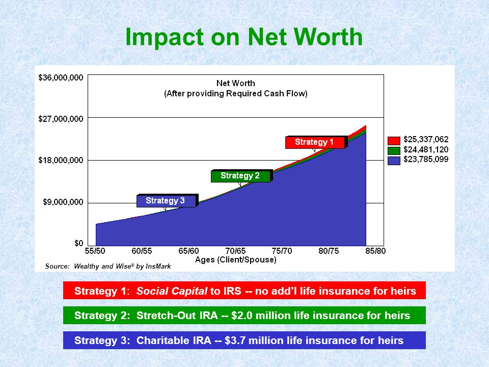 Impact on Net Worth Source: Wealthy and Wise  by InsMark Strategy 1: Social Capital to IRS -- no add'l life insurance for heirs Strategy 2: Stretch-O