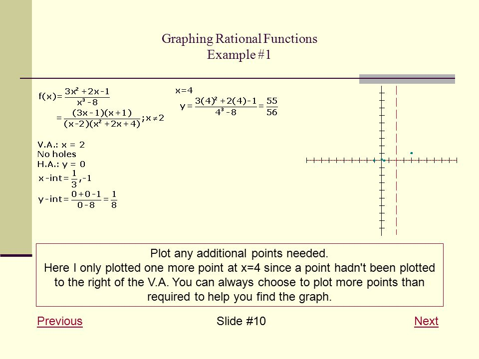Graphing Rational Functions Example #1 PreviousPreviousSlide #10 NextNext Plot any additional points needed.