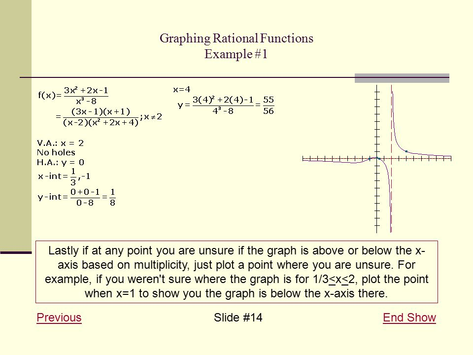 Graphing Rational Functions Example #1 PreviousPreviousSlide #14 End ShowEnd Show Lastly if at any point you are unsure if the graph is above or below