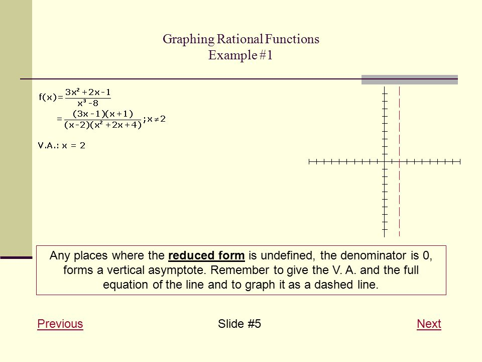 Graphing Rational Functions Example #1 PreviousPreviousSlide #5 NextNext Any places where the reduced form is undefined, the denominator is 0, forms a vertical asymptote.