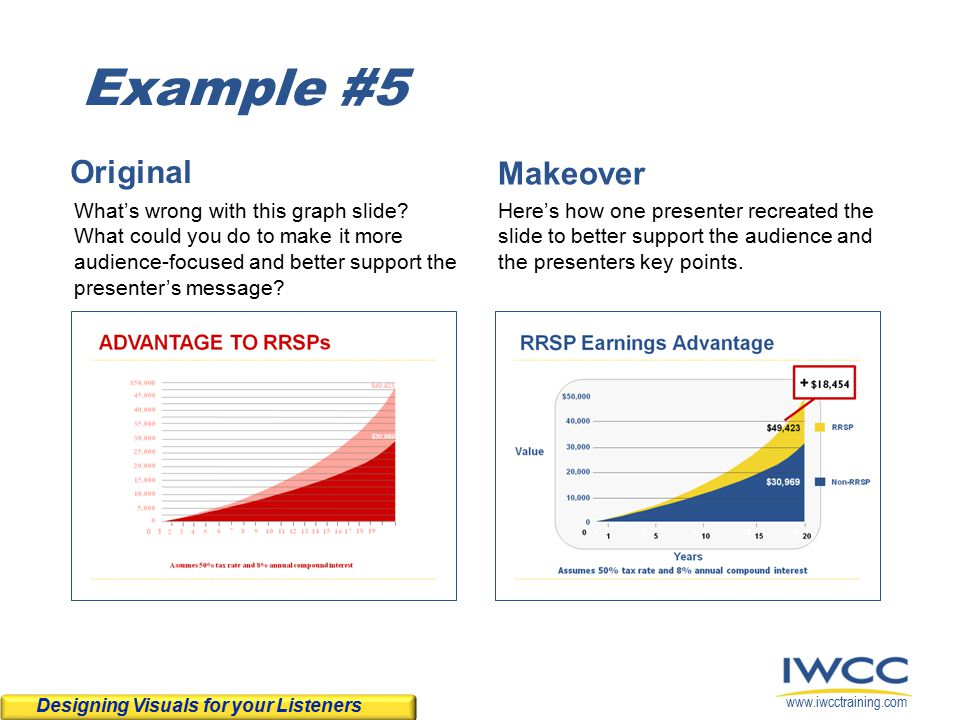 www.iwcctraining.com Example #5 Original What's wrong with this graph slide.