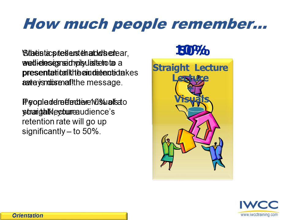 www.iwcctraining.com 10% Straight Lecture 50% Lecture + Visuals How much people remember… Orientation When a presenter adds clear, well-designed visuals to a presentation the audience takes away more of the message.