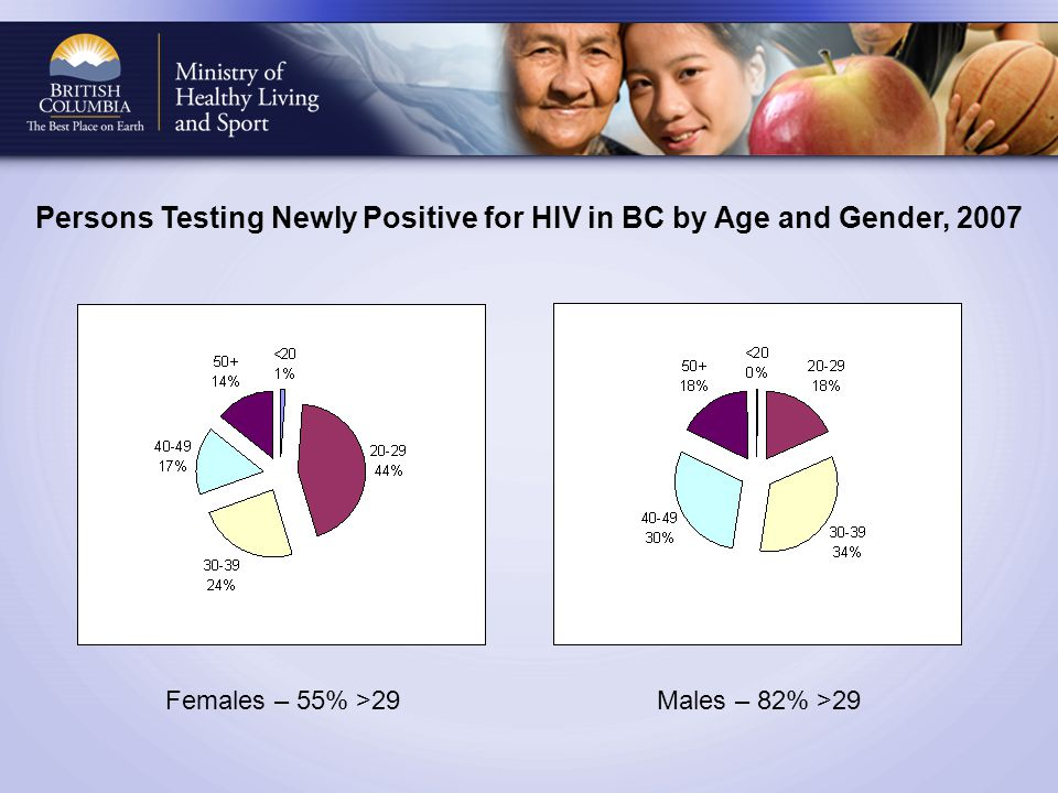 Persons Testing Newly Positive for HIV in BC by Age and Gender, 2007 Females – 55% >29Males – 82% >29