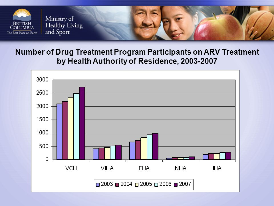 Number of Drug Treatment Program Participants on ARV Treatment by Health Authority of Residence, 2003-2007