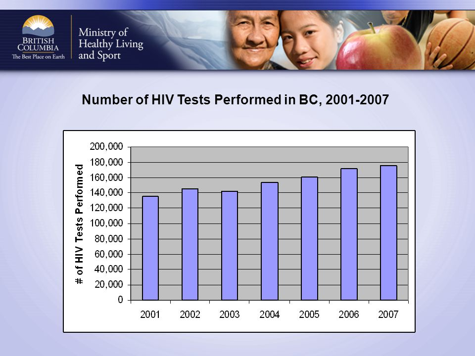 Number of HIV Tests Performed in BC, 2001-2007