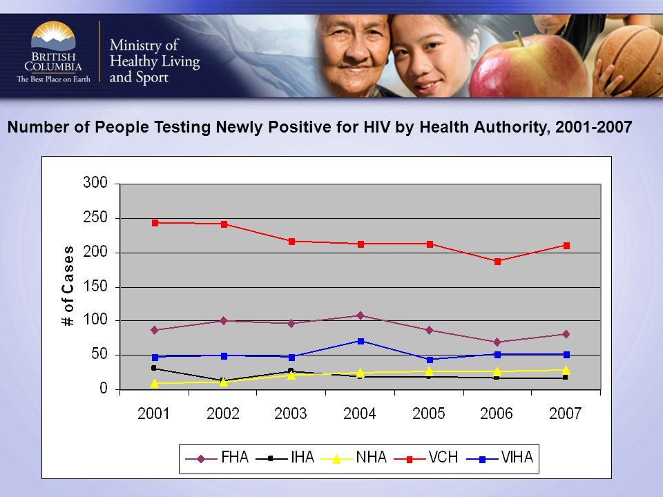 Number of People Testing Newly Positive for HIV by Health Authority, 2001-2007