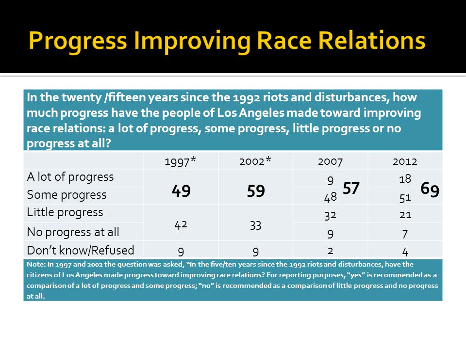 In the twenty /fifteen years since the 1992 riots and disturbances, how much progress have the people of Los Angeles made toward improving race relati