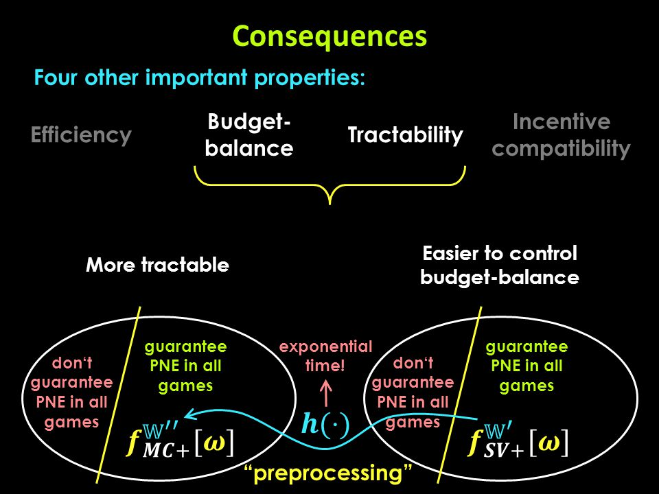 Tractability Consequences Efficiency Incentive compatibility Budget- balance Four other important properties: Easier to control budget-balance More tractable preprocessing don't guarantee PNE in all games guarantee PNE in all games don't guarantee PNE in all games guarantee PNE in all games exponential time!