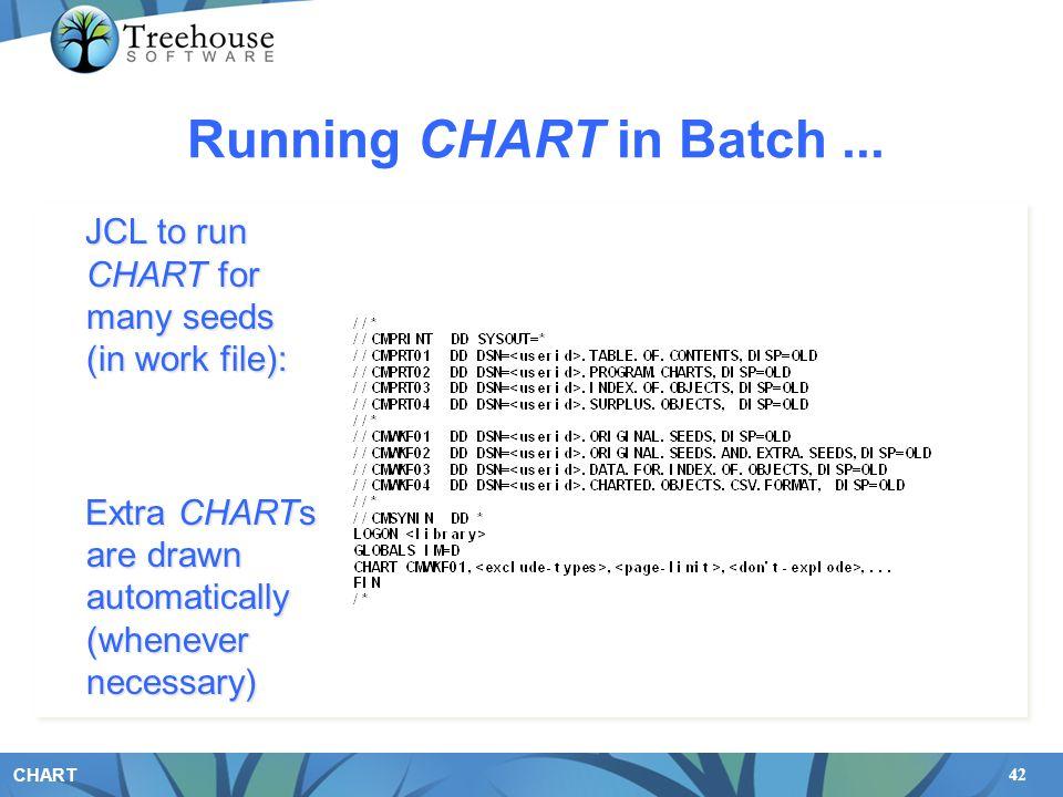 42 CHART Running CHART in Batch...