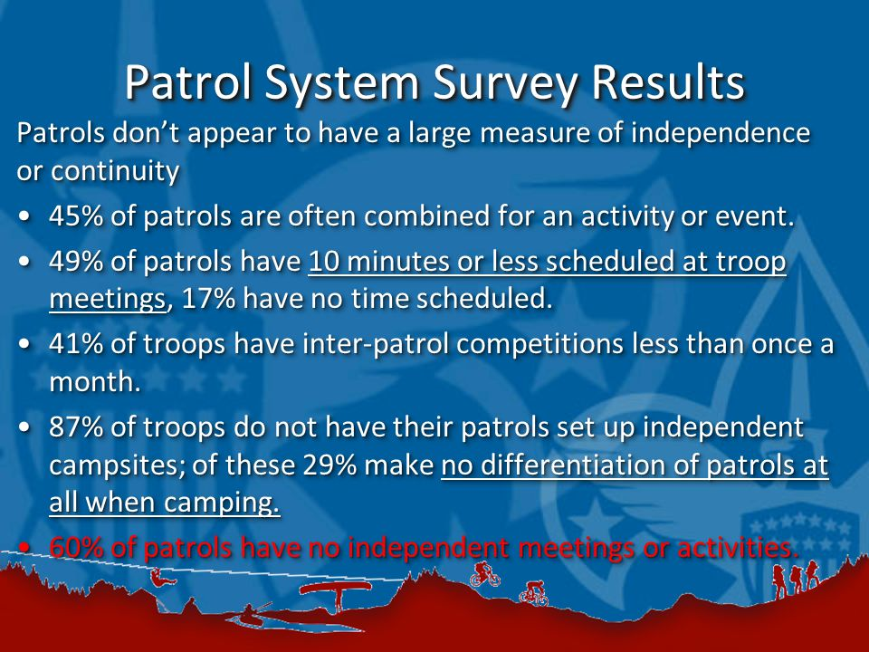 Patrol System Survey Results Patrols don't appear to have a large measure of independence or continuity 45% of patrols are often combined for an activ