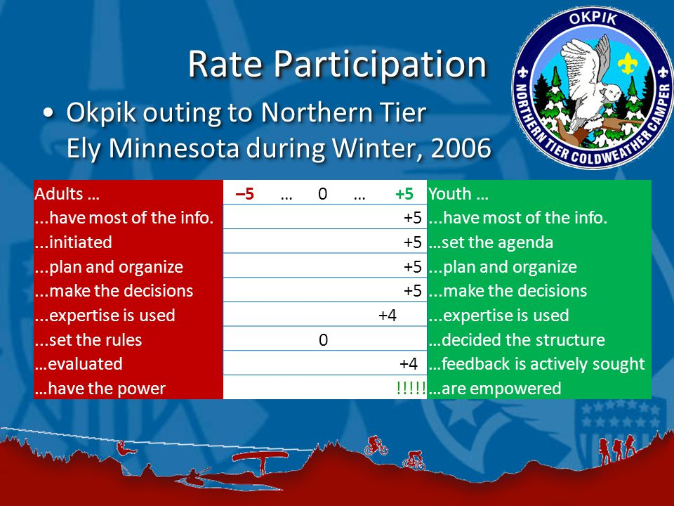 Rate Participation Okpik outing to Northern Tier Ely Minnesota during Winter, 2006Okpik outing to Northern Tier Ely Minnesota during Winter, 2006 Adults …–5 … 0 … +5Youth …...have most of the info.+5...have most of the info....initiated+5 …set the agenda...plan and organize+5...plan and organize...make the decisions+5...make the decisions...expertise is used+4...expertise is used...set the rules0 …decided the structure …evaluated+4 …feedback is actively sought …have the power!!!!!…are empowered
