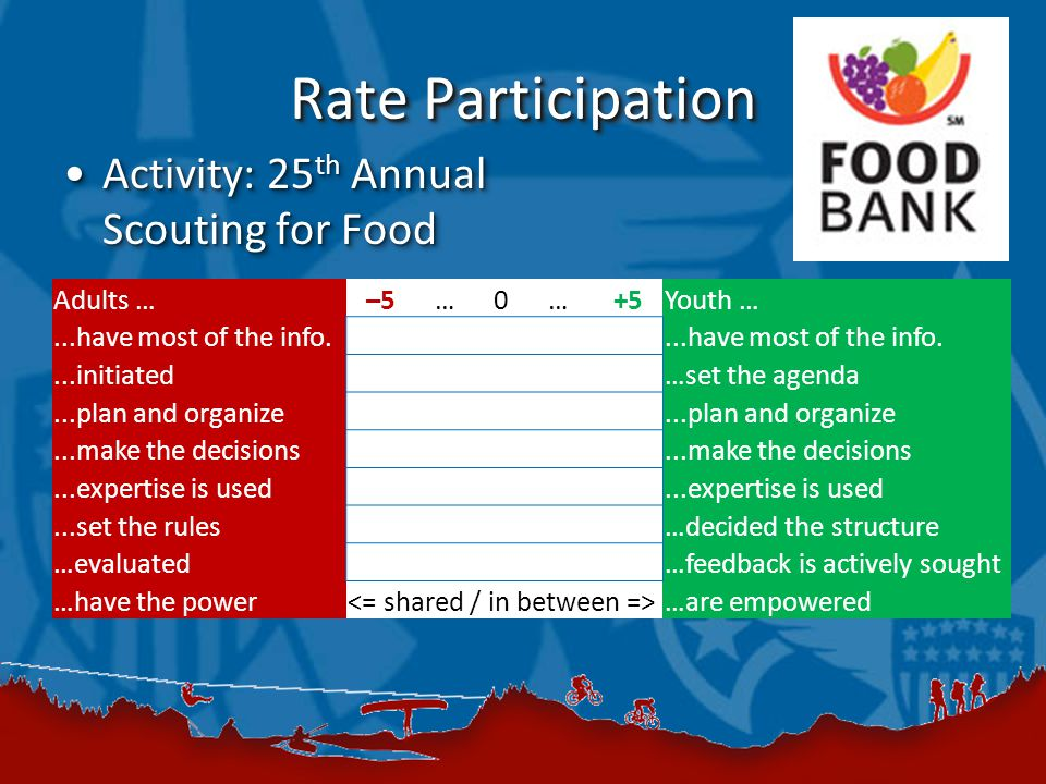 Rate Participation Activity: 25 th Annual Scouting for FoodActivity: 25 th Annual Scouting for Food Adults …–5 … 0 … +5Youth …...have most of the info....initiated …set the agenda...plan and organize...make the decisions...expertise is used...set the rules …decided the structure …evaluated …feedback is actively sought …have the power …are empowered