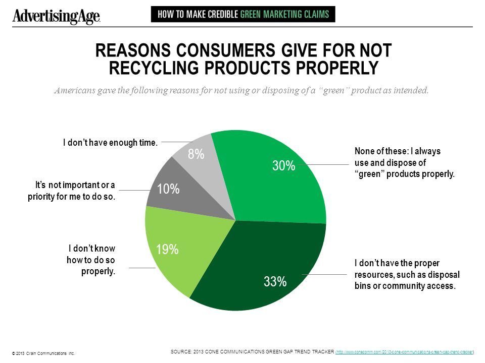 © 2013 Crain Communications Inc. REASONS CONSUMERS GIVE FOR NOT RECYCLING PRODUCTS PROPERLY Americans gave the following reasons for not using or disp