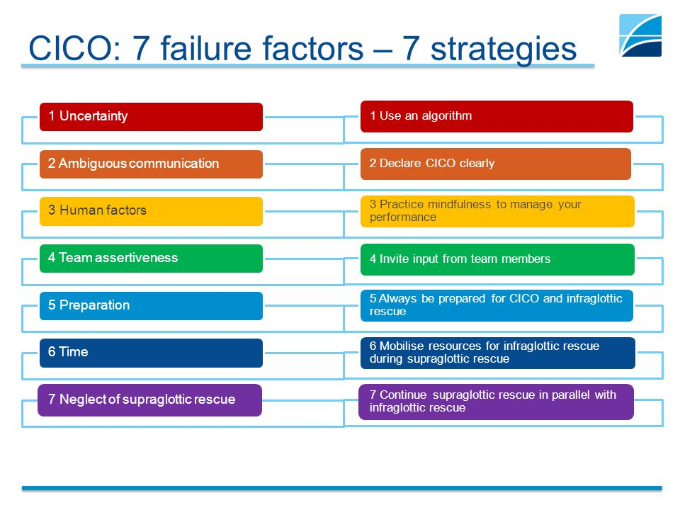 CICO: 7 failure factors – 7 strategies 1 Uncertainty2 Ambiguous communication3 Human factors4 Team assertiveness5 Preparation6 Time7 Neglect of supraglottic rescue 1 Use an algorithm2 Declare CICO clearly 3 Practice mindfulness to manage your performance 4 Invite input from team members 5 Always be prepared for CICO and infraglottic rescue 6 Mobilise resources for infraglottic rescue during supraglottic rescue 7 Continue supraglottic rescue in parallel with infraglottic rescue