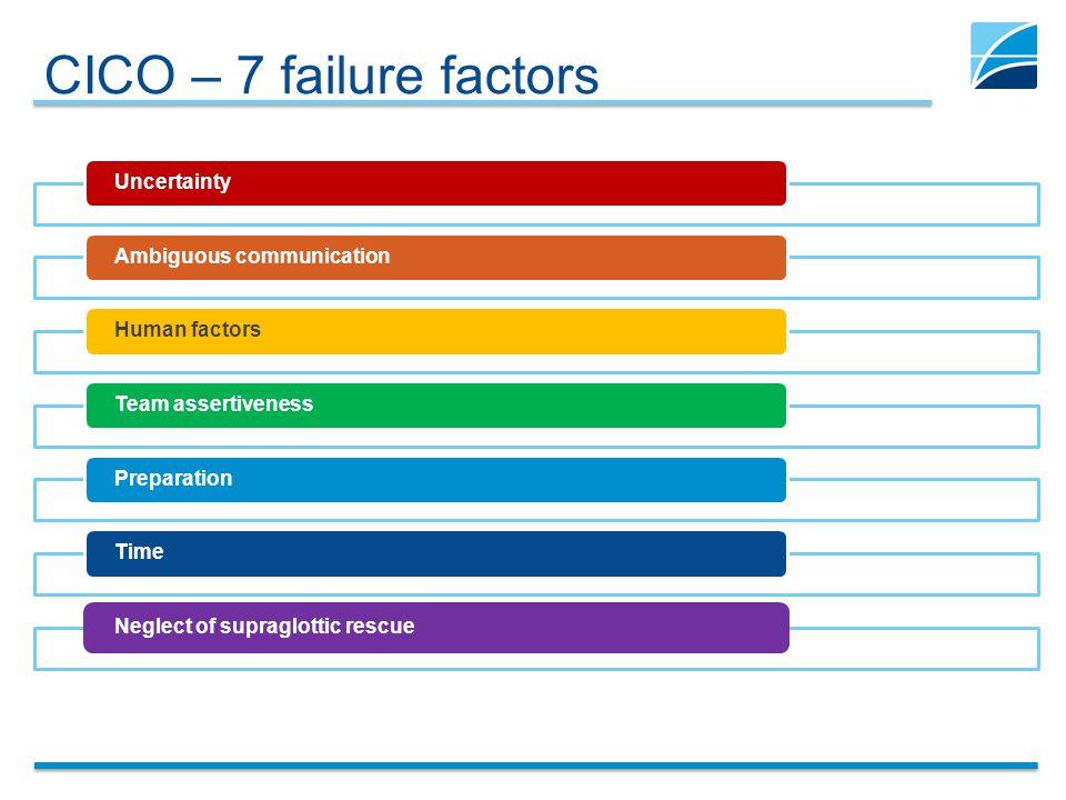 CICO – 7 failure factors UncertaintyAmbiguous communicationHuman factorsTeam assertivenessPreparationTimeNeglect of supraglottic rescue