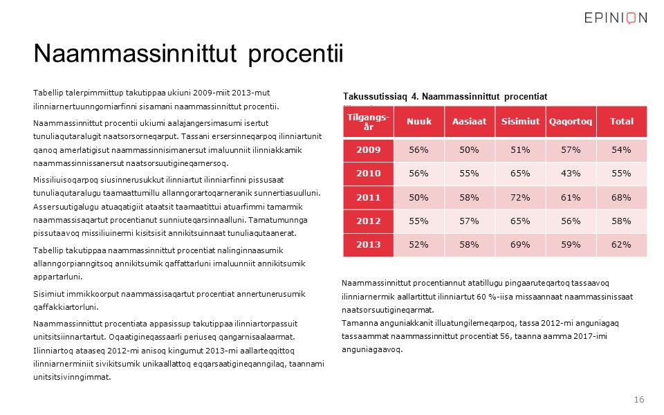 Tabellip talerpimmiittup takutippaa ukiuni 2009-miit 2013-mut ilinniarnertuunngorniarfinni sisamani naammassinnittut procentii.