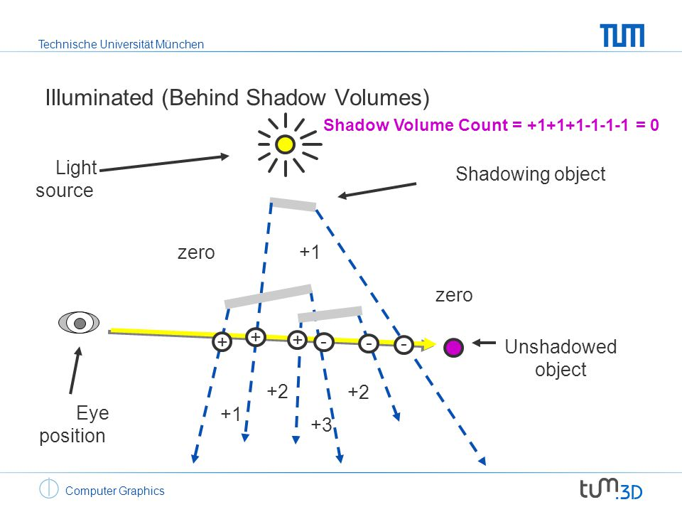 Technische Universität München Computer Graphics Shadowing object Light source Eye position zero +1 +2 +3 Unshadowed object + - - - + + Shadow Volume