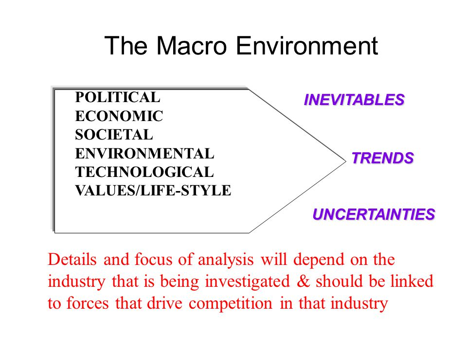The Macro Environment POLITICAL ECONOMIC SOCIETAL ENVIRONMENTAL TECHNOLOGICAL VALUES/LIFE-STYLE UNCERTAINTIES INEVITABLES TRENDS Details and focus of