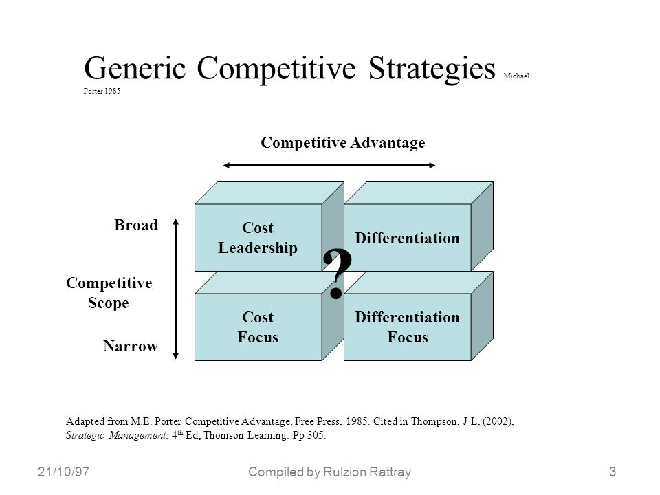 21/10/973Compiled by Rulzion Rattray Generic Competitive Strategies Michael Porter 1985 Cost Leadership Differentiation Cost Focus Differentiation Focus Competitive Advantage Competitive Scope Broad Narrow Adapted from M.E.