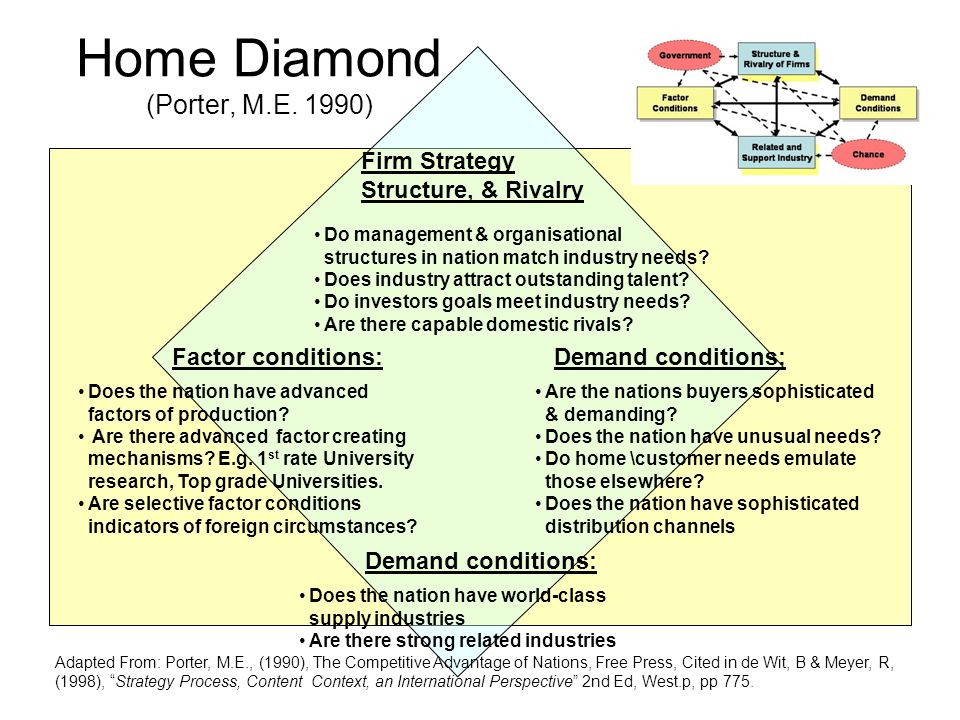 Home Diamond (Porter, M.E. 1990) Firm Strategy Structure, & Rivalry Do management & organisational structures in nation match industry needs? Does ind