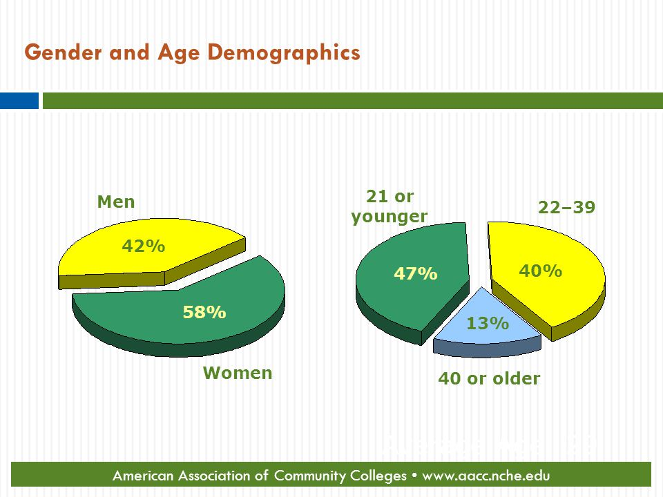 Gender and Age Demographics Men Women 42% 58% 21 or younger 40 or older 40% 13% 22–39 47% Average Age: 29 American Association of Community Colleges www.aacc.nche.edu