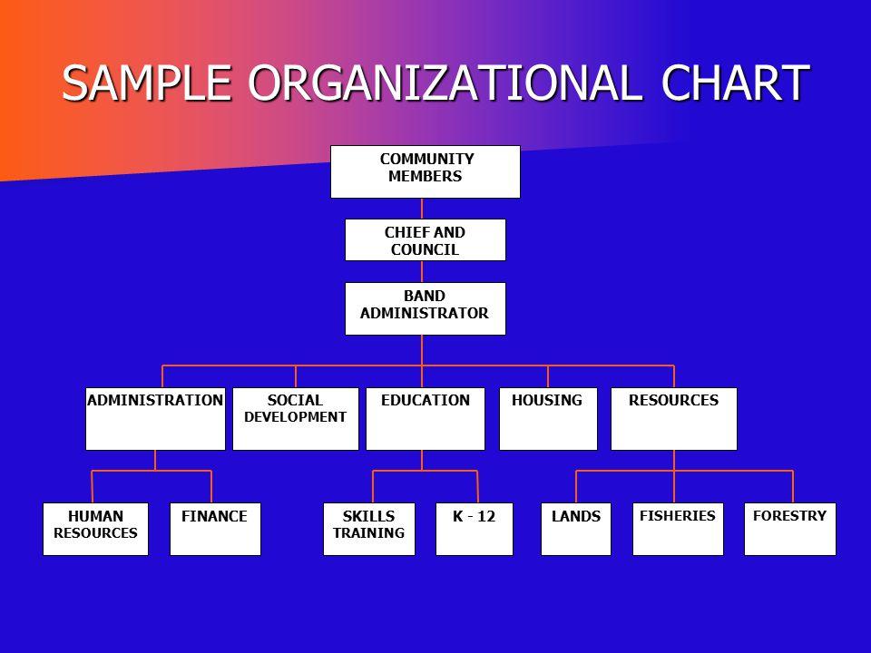 SAMPLE ORGANIZATIONAL CHART CHIEF AND COUNCIL BAND ADMINISTRATOR ADMINISTRATIONSOCIAL DEVELOPMENT EDUCATIONHOUSINGRESOURCES HUMAN RESOURCES FINANCESKI