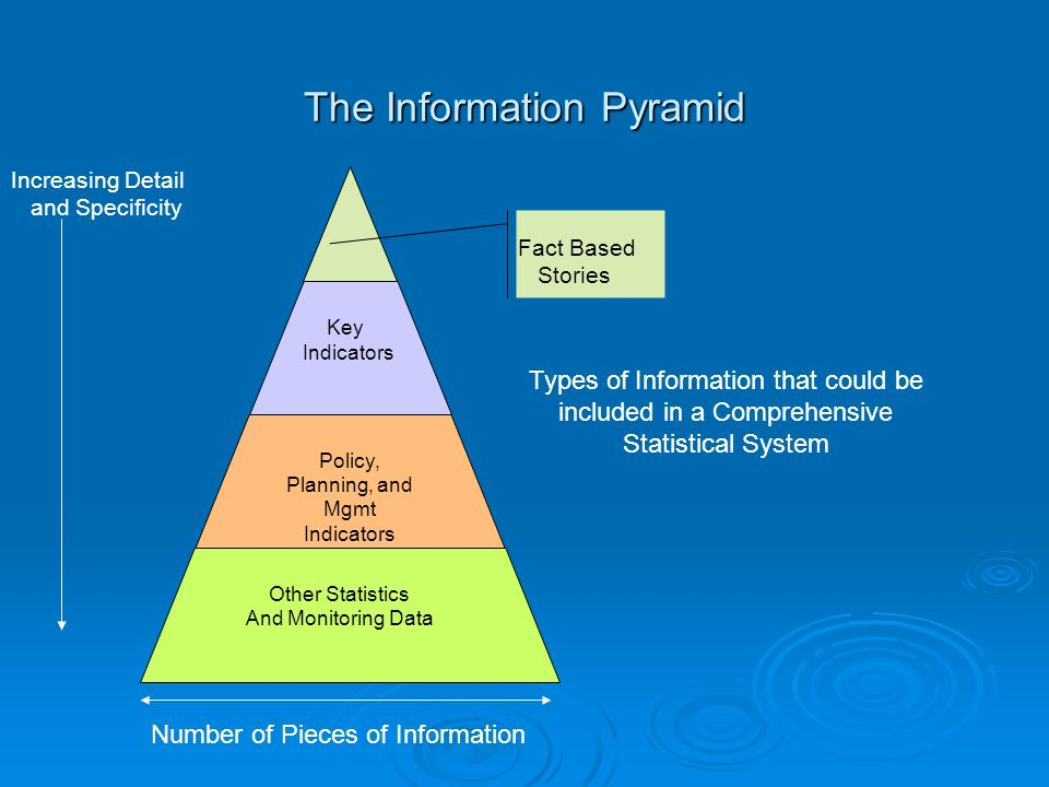 The Information Pyramid Policy, Planning, and Mgmt Indicators Other Statistics And Monitoring Data Key Indicators Types of Information that could be included in a Comprehensive Statistical System Increasing Detail and Specificity Fact Based Stories Number of Pieces of Information