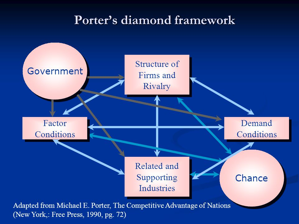Porter's diamond framework Government Chance Structure of Firms and Rivalry Related and Supporting Industries Demand Conditions Demand Conditions Fact