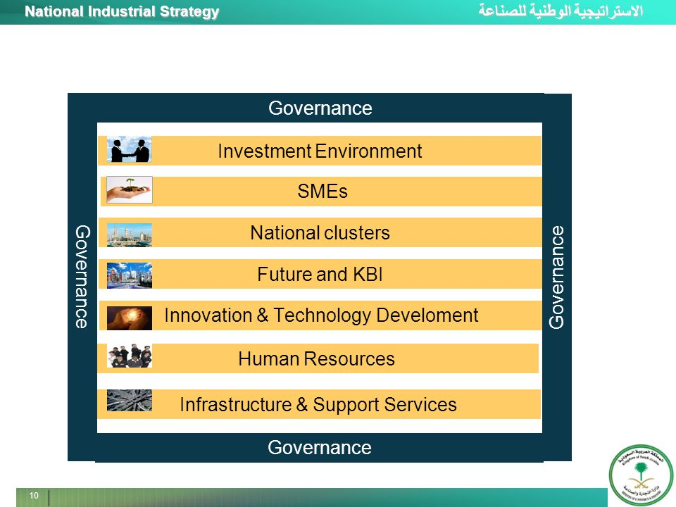 الاستراتيجية الوطنية للصناعة National Industrial Strategy 10 Infrastructure & Support Services Human Resources Innovation & Technology Develoment Futu