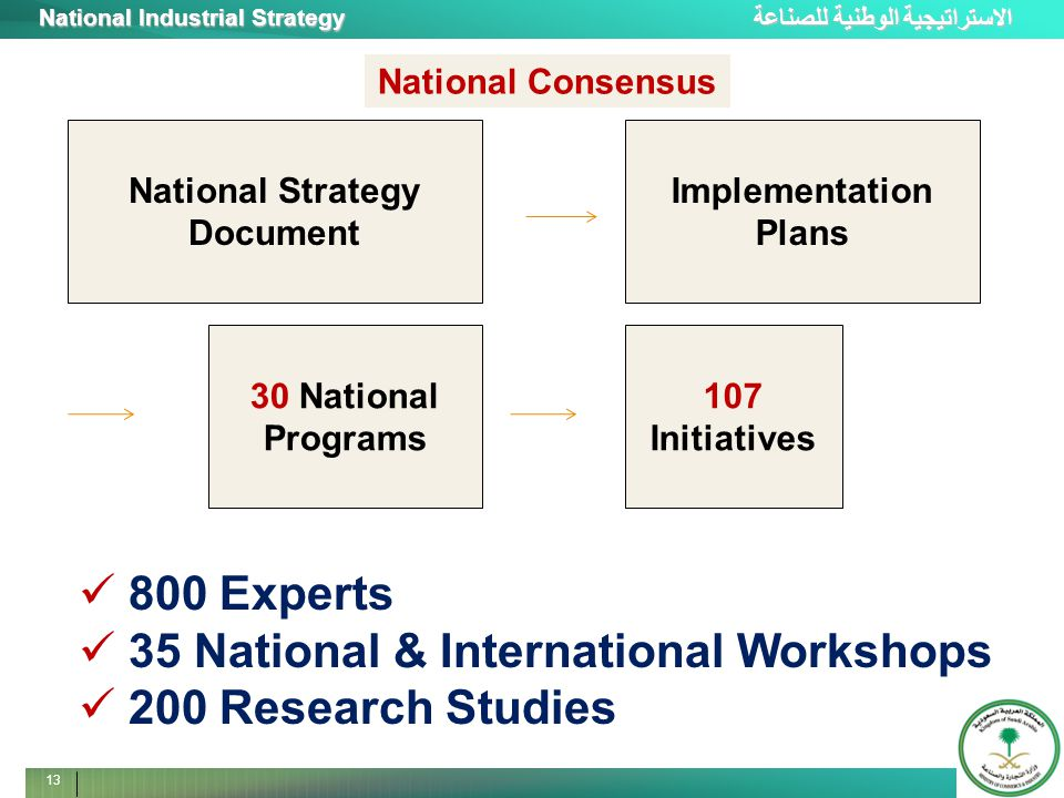 الاستراتيجية الوطنية للصناعة National Industrial Strategy 13 30 National Programs 107 Initiatives 800 Experts 35 National & International Workshops 200 Research Studies National Strategy Document Implementation Plans National Consensus