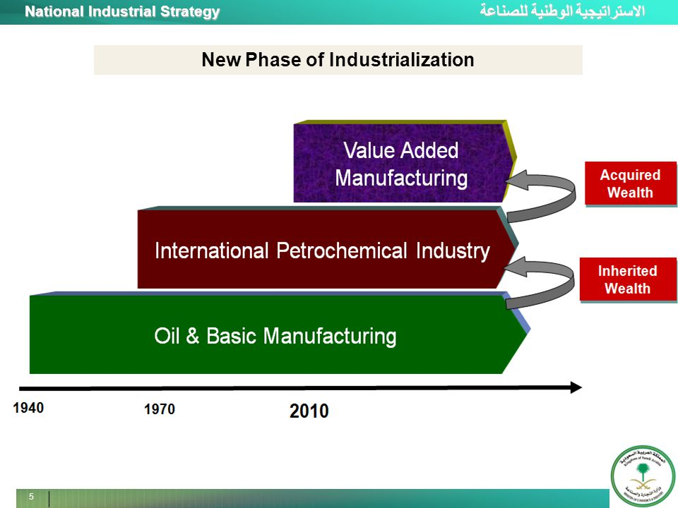 الاستراتيجية الوطنية للصناعة National Industrial Strategy 5 New Phase of Industrialization