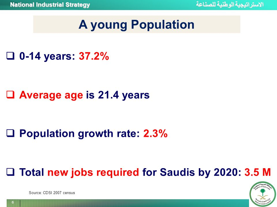 الاستراتيجية الوطنية للصناعة National Industrial Strategy 6  0-14 years: 37.2%  Average age is 21.4 years  Population growth rate: 2.3%  Total new