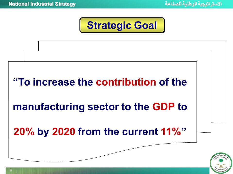 الاستراتيجية الوطنية للصناعة National Industrial Strategy 9 9 9 MVA 3 X Specific Targets Exports 35 % National Workforce 4 X Technology content 60 %