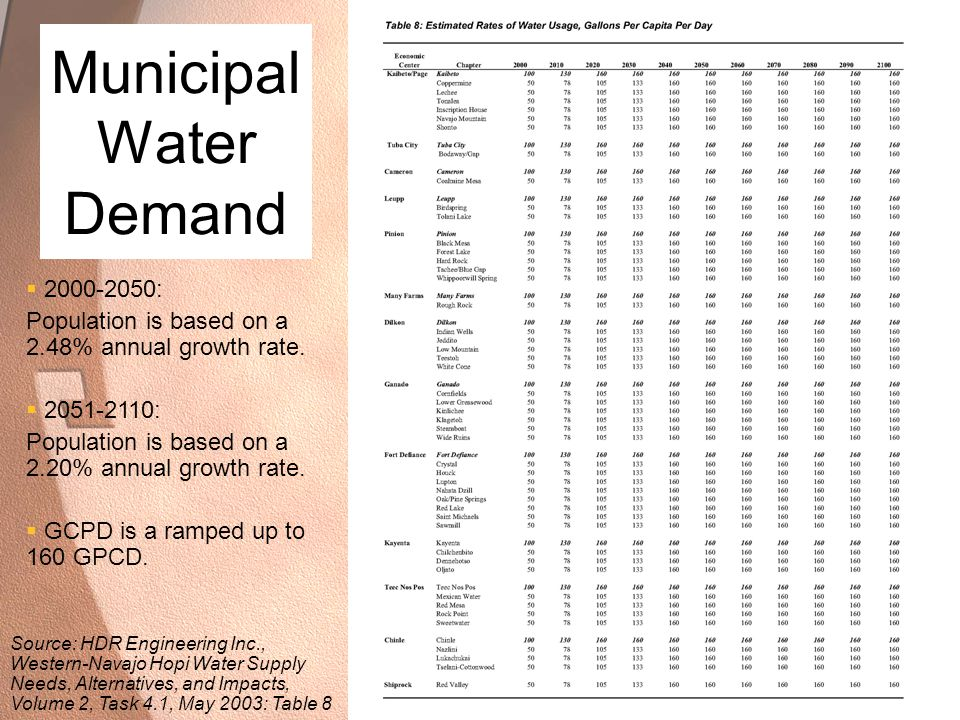 Municipal Water Demand  2000-2050: Population is based on a 2.48% annual growth rate.  2051-2110: Population is based on a 2.20% annual growth rate.