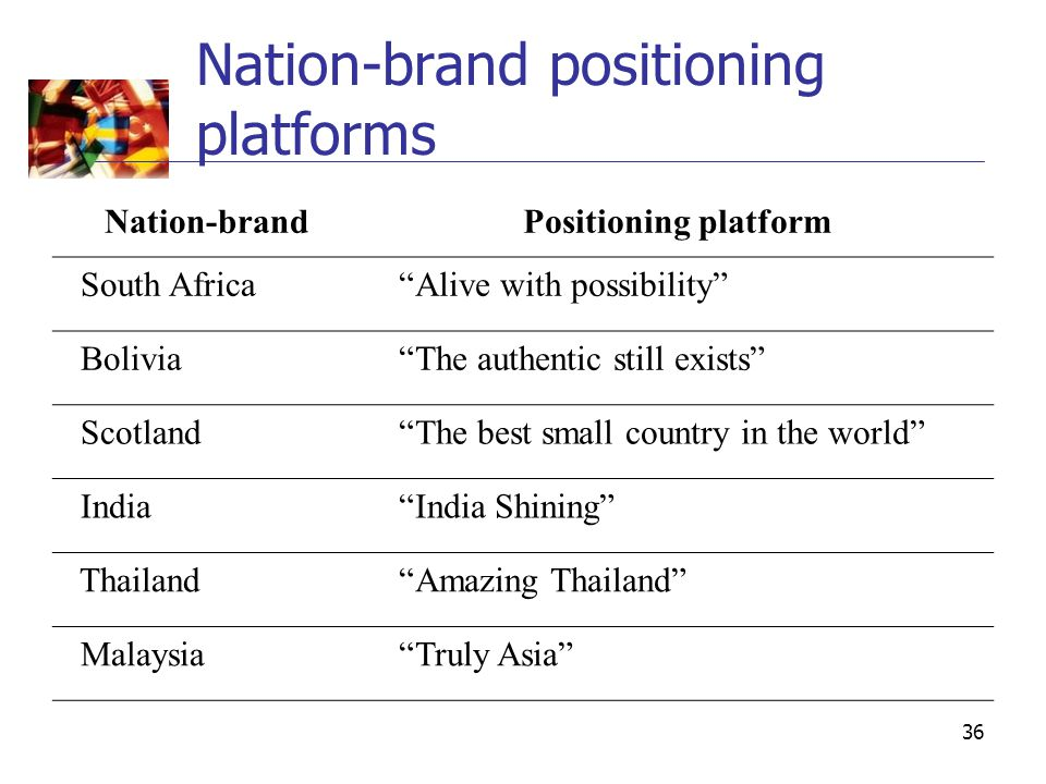 "36 Nation-brand positioning platforms Nation-brandPositioning platform South Africa ""Alive with possibility"" Bolivia ""The authentic still exists"" Scot"