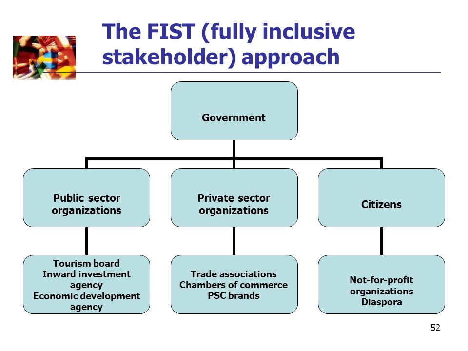 52 The FIST (fully inclusive stakeholder) approach Government Public sector organizations Tourism board Inward investment agency Economic development agency Private sector organizations Trade associations Chambers of commerce PSC brands Citizens Not-for-profit organizations Diaspora