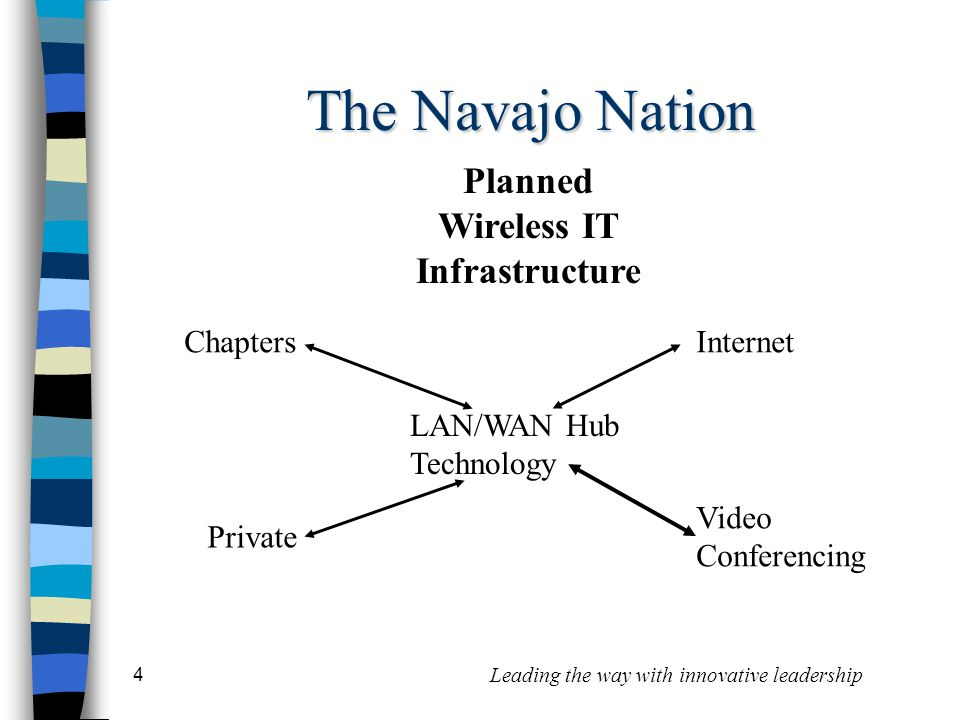 4 Leading the way with innovative leadership The Navajo Nation Planned Wireless IT Infrastructure ChaptersInternet Private Video Conferencing LAN/WAN Hub Technology