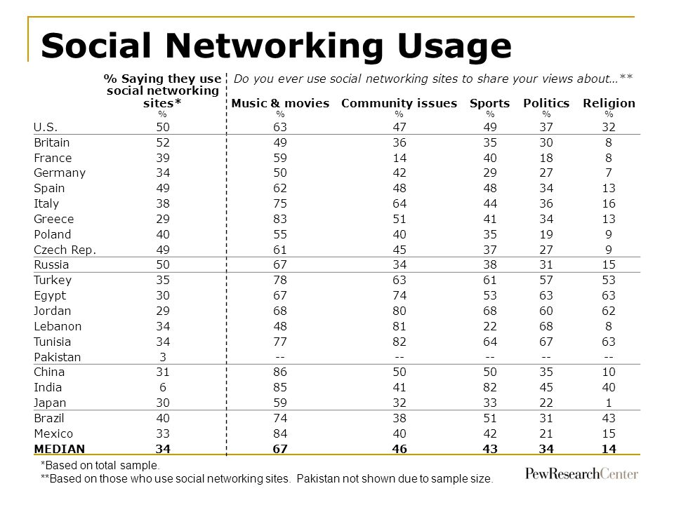 Social Networking Usage 70 68 63 *Based on total sample. **Based on those who use social networking sites. Pakistan not shown due to sample size. % Sa